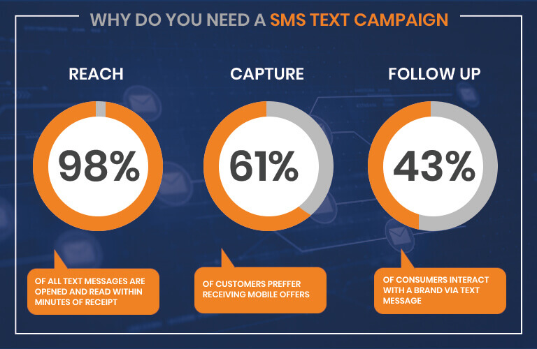 the strategic use of different marketing channels affects