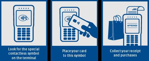 How to usesbi paywave international debit card